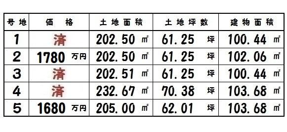 大和高田市 吉井 新築 3号棟 1680万円