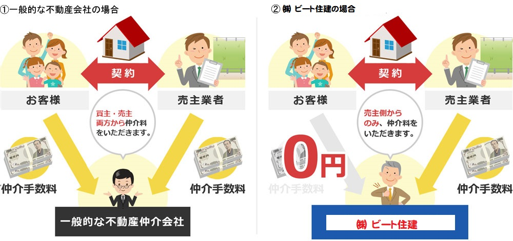 奈良県 新築 お買い得 ビート住建 仲介手数料 最大無料 大幅値引き 大幅割引き 頑張ります! (3)
