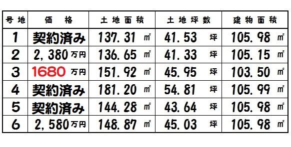 斑鳩町 服部 新築 最大800万円値下げ!