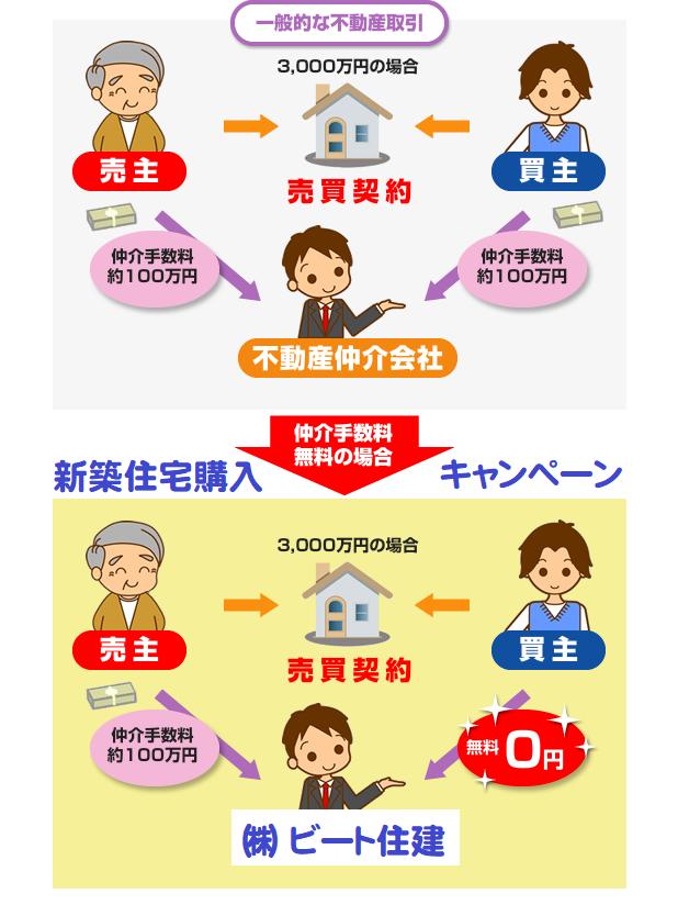 奈良県 広陵町 新築 ご購入で、ビート住建 仲介手数料 最大無料です。