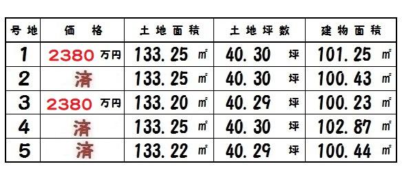 香芝市 下田東 さらに 100万円 値下げ 新築 ご購入で、仲介手数料無料です!